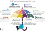 Softbank Insurance infographic