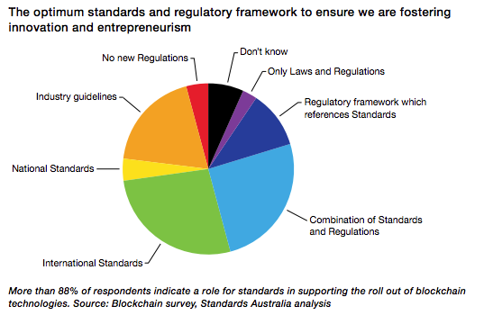 Australian Standards Blockchain Survey Pie Chart