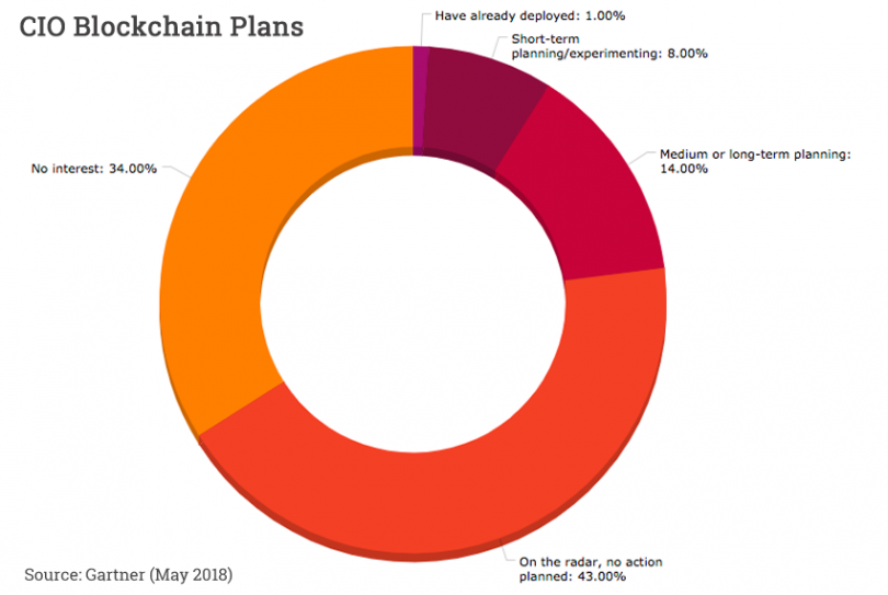 Gartner Blockchain plans