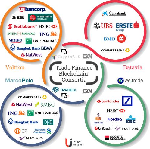 trade finance blockchain consortia