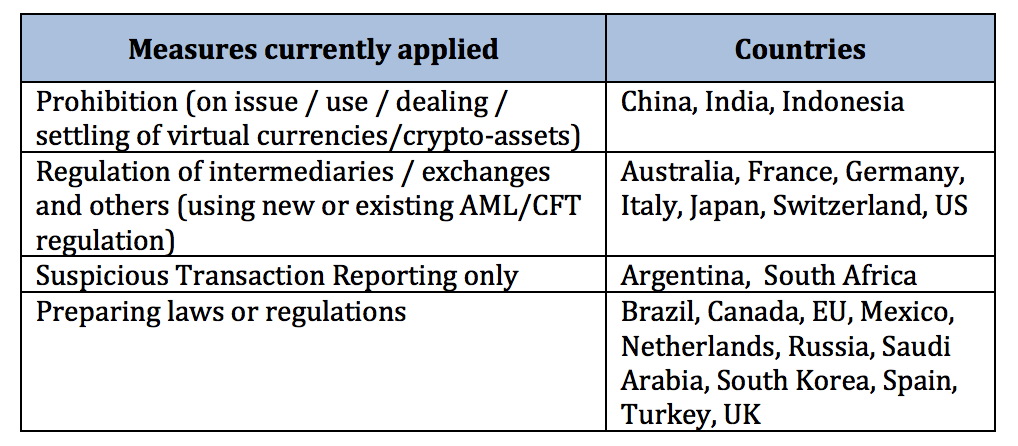 FATF table of national crypto regulation