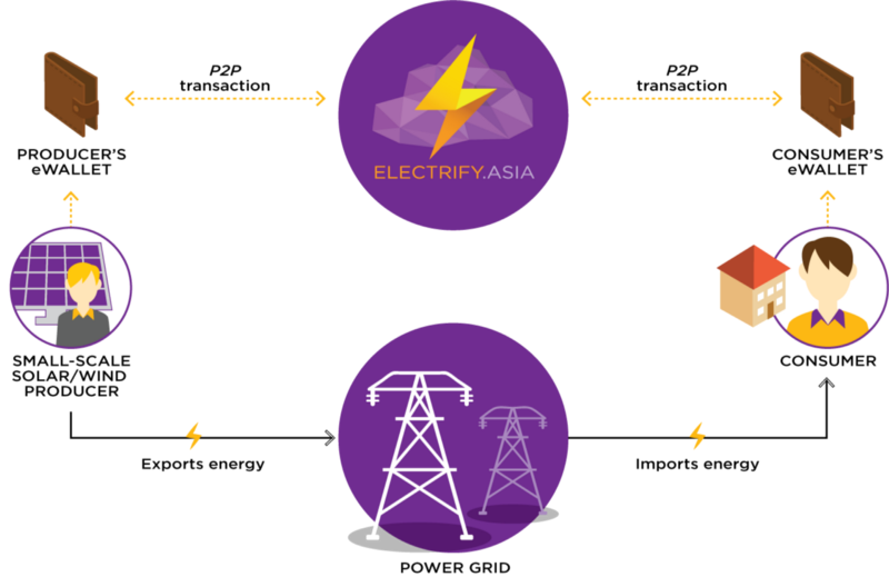Electrify process