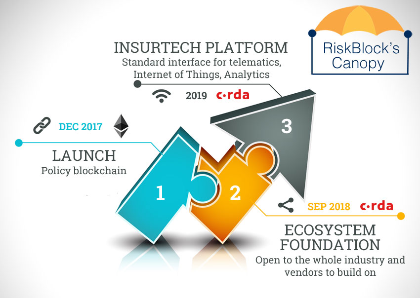 Riskblock S Blockchain Targets Entire Insurance Industry