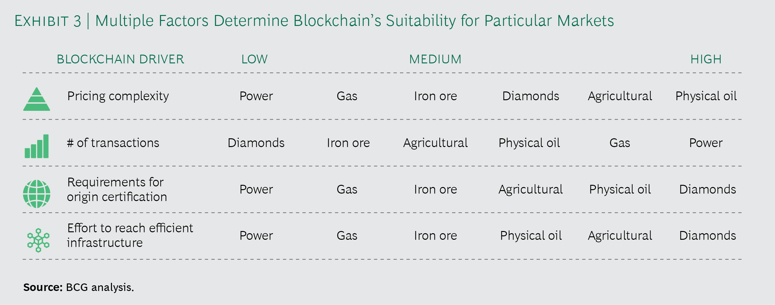 Boston Consulting Group blockchain commodities analysis