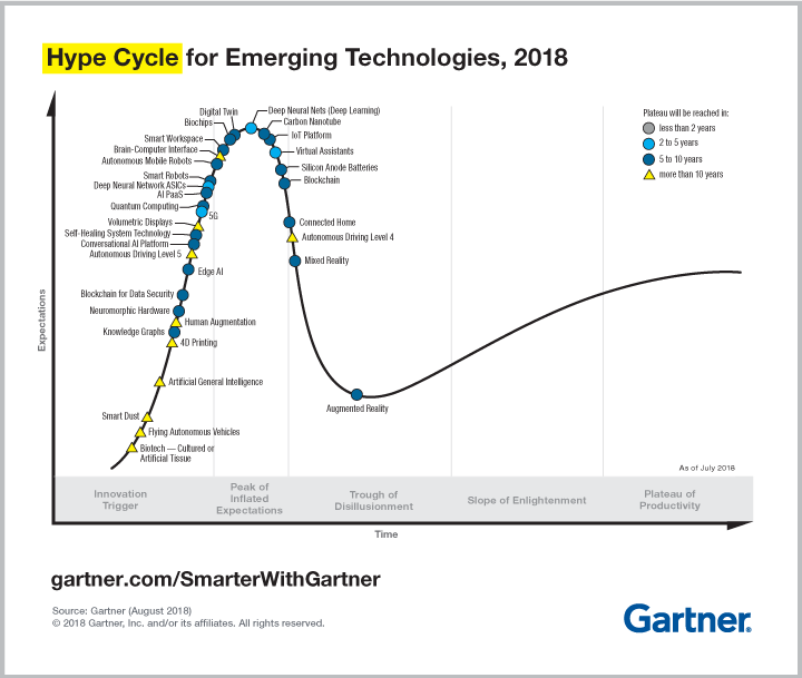 blockchain past peak in gartner hype cycle ledger insights