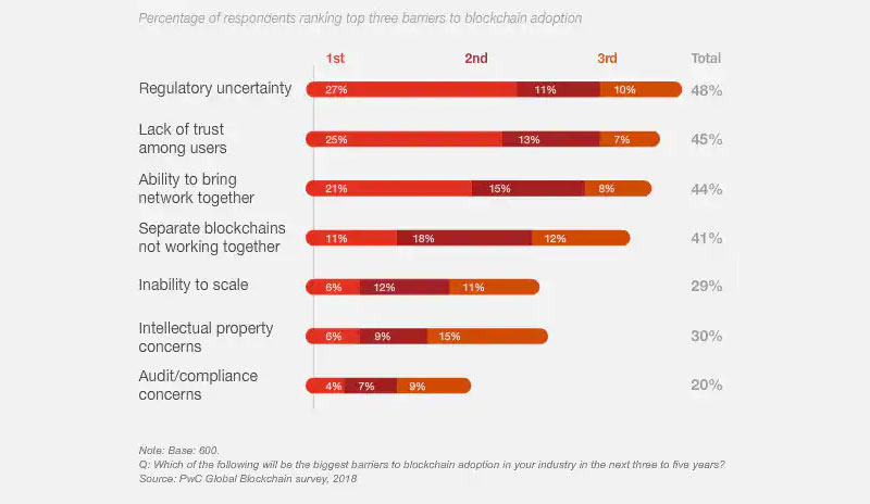 PwC blockchain survey