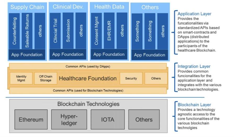 IMI blockchain project