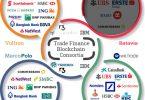 trade finance blockchain consortium