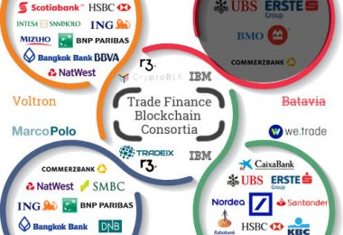 trade finance blockchain consortium