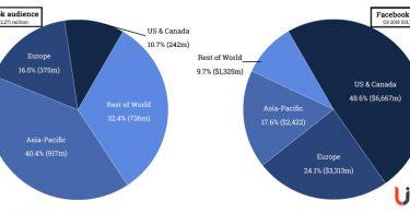 facebook audience revenue