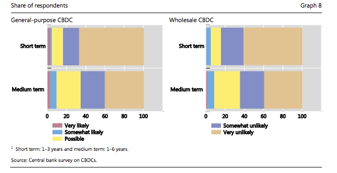 BIS likelihood of Central Bank Digital Currency adoption