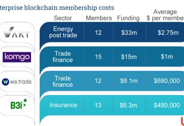 enterprise blockchain costs vakt komgo we.trade b3i