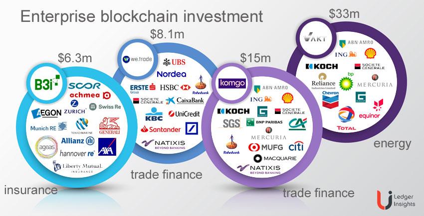 enterprise blockchain investment