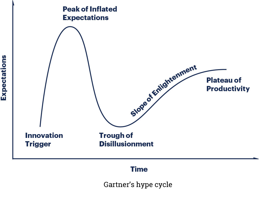 Gartner's technology hype cycle
