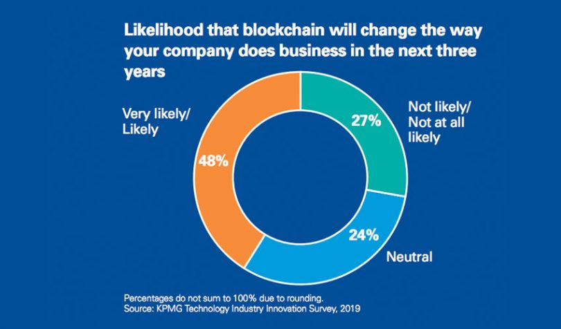 KPMG survey blockchain