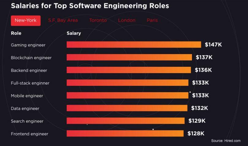 blockchain salaries