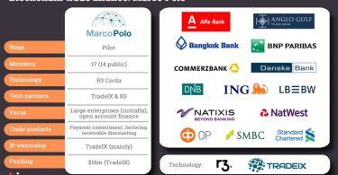 trade finance blockchain marco polo