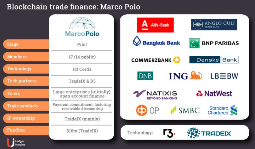 trade finance blockchain marco polo