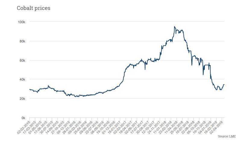 Cobalt prices