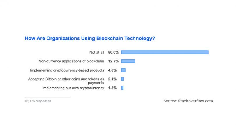 blockchain stackoverflow survey