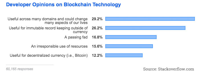 Stack Overflow survey blockchain