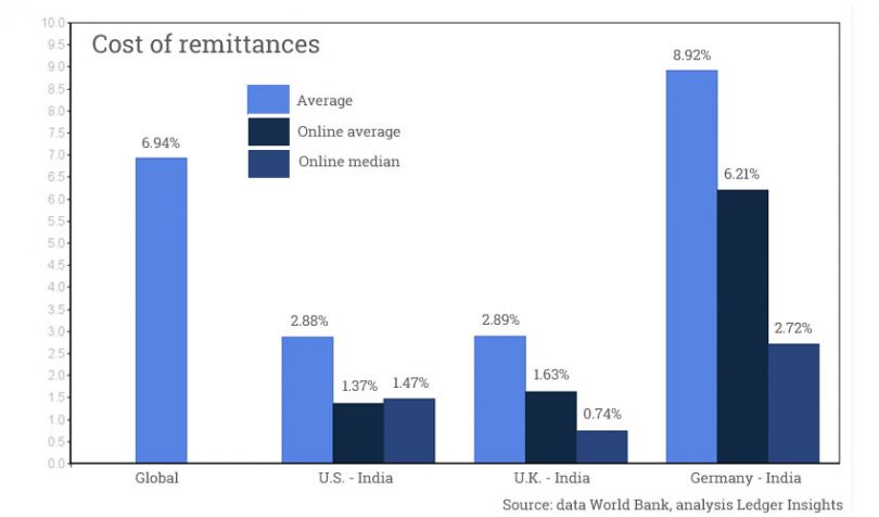 remittance cost