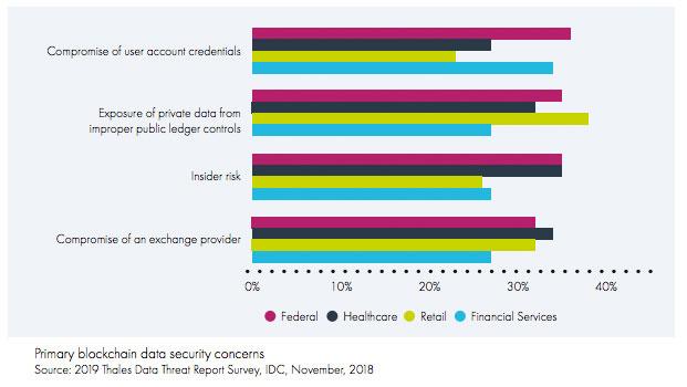 Blockchain security concerns