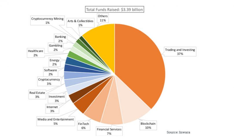 blockchain funding cryptocurrencies inwara