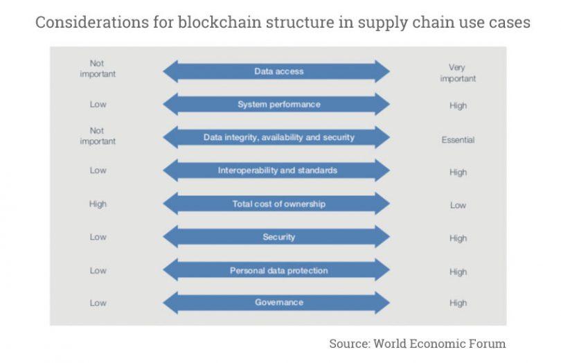 World Economic Forum Enterprise blockchain considerations