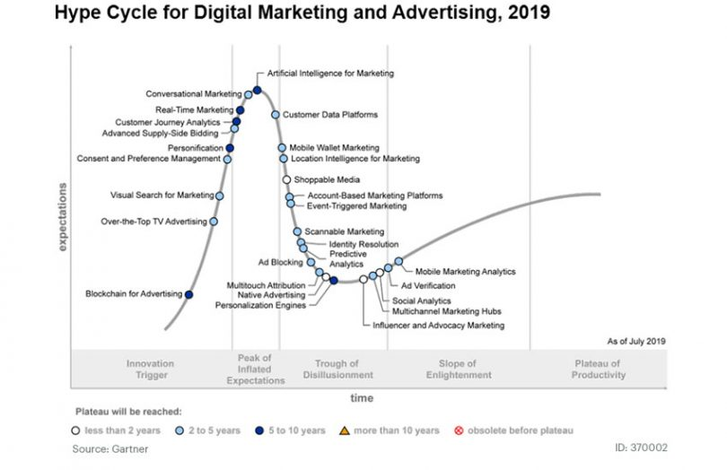 gartner hype cycle blockchain advertising