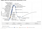 Blockchain Hype Cycle 2019