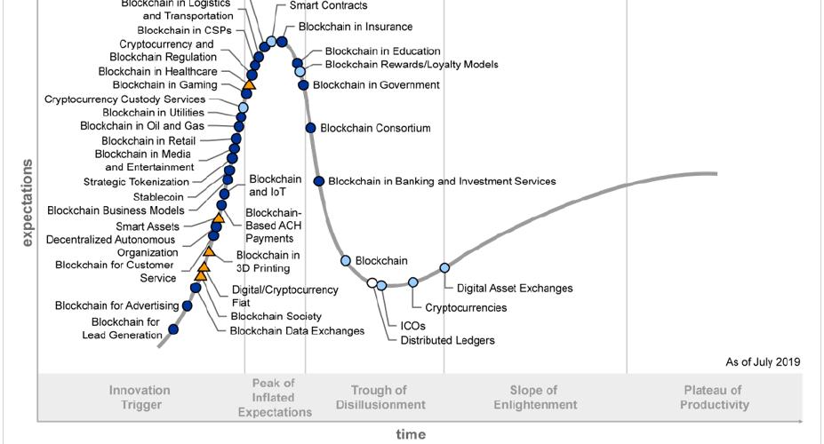 Blockchain Hype Cycle 2019