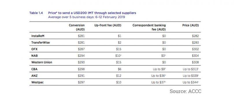 australia remittance cost