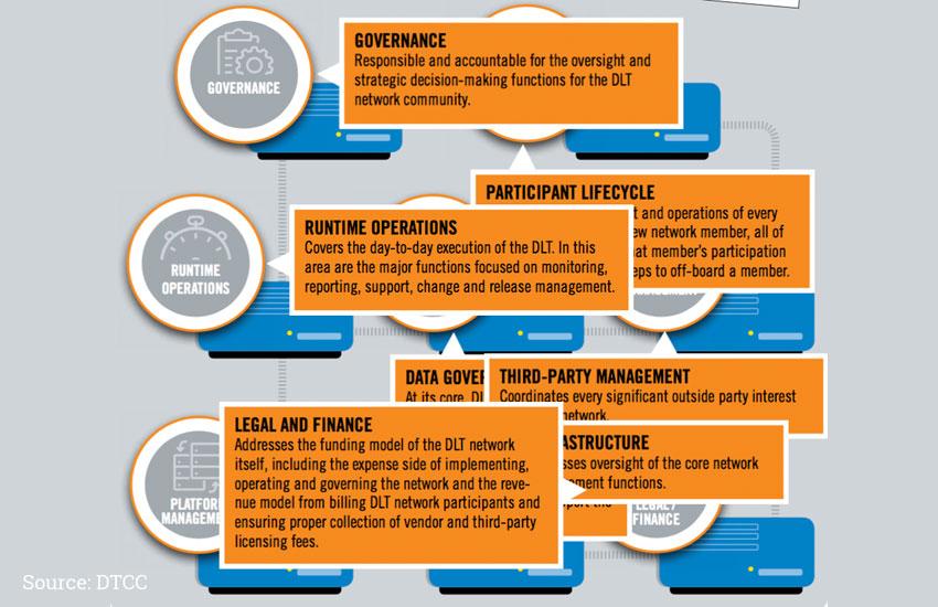 DTCC, Accenture publish enterprise DLT governance whitepaper