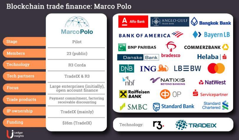 marco polo blockchain trade finance