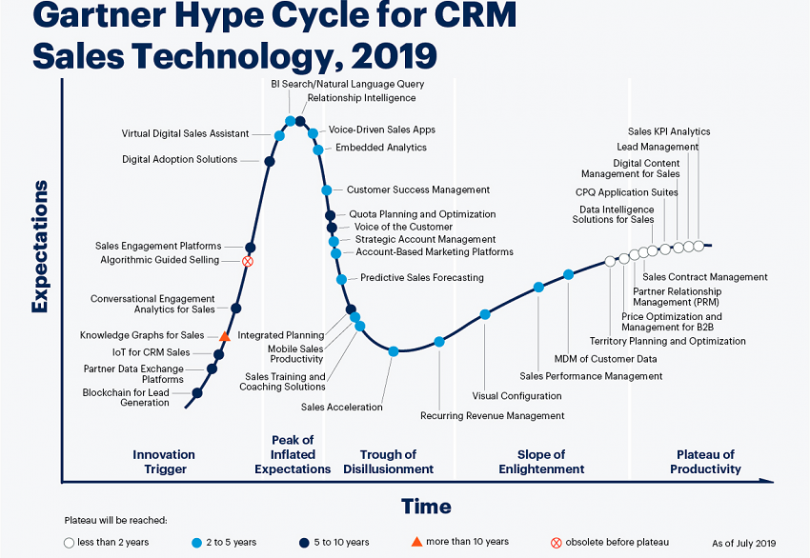 Gartner sales hype cycle