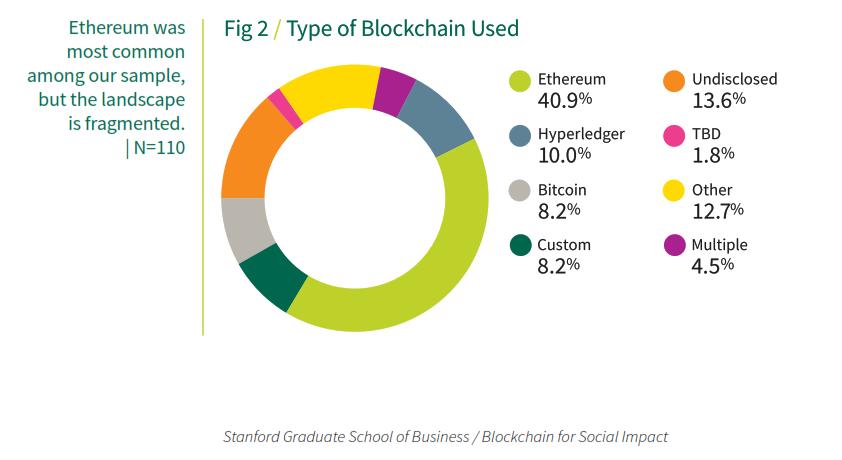 blockchain penetration