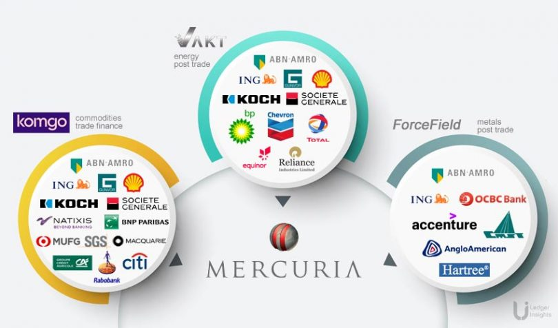 mercuria vakt komgo forcefield commodities energy trade finance