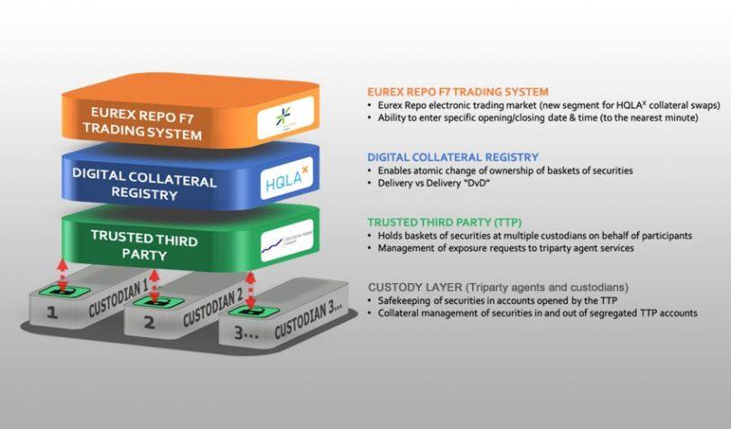 HQLAX blockchain collateral securities lending