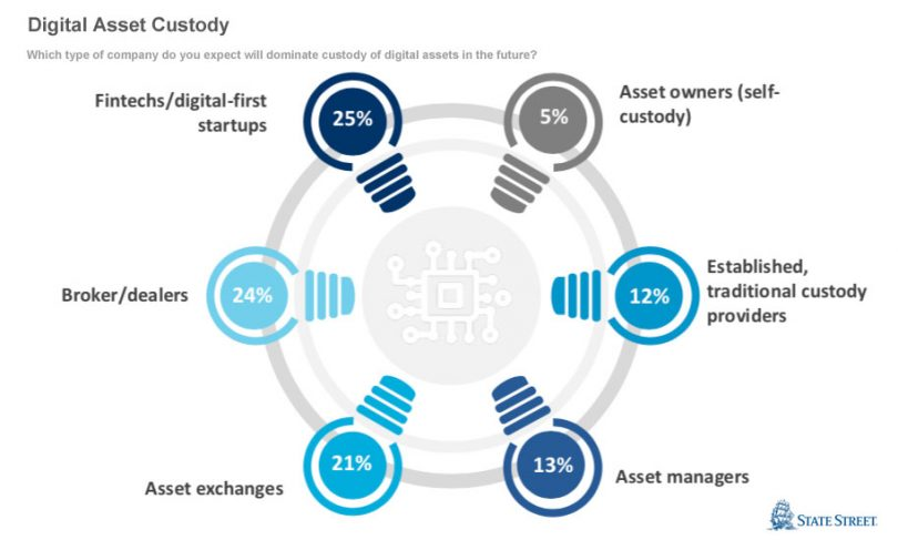 digital asset custody state street survey