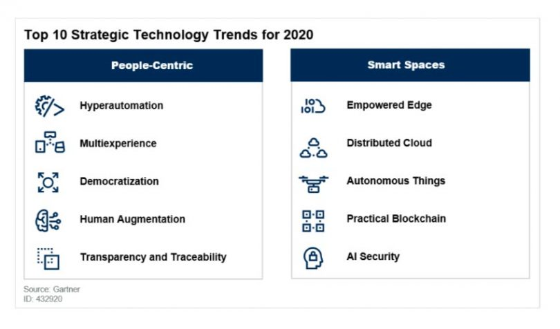 Top Technology Trends 2020.Gartner Sees Blockchain As Top Tech Trend For 2020 Ledger