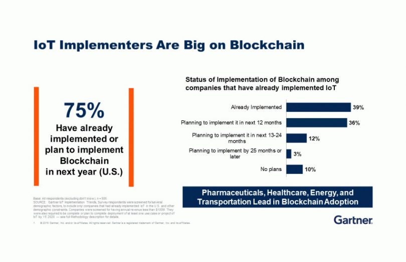 gartner blockchain iot