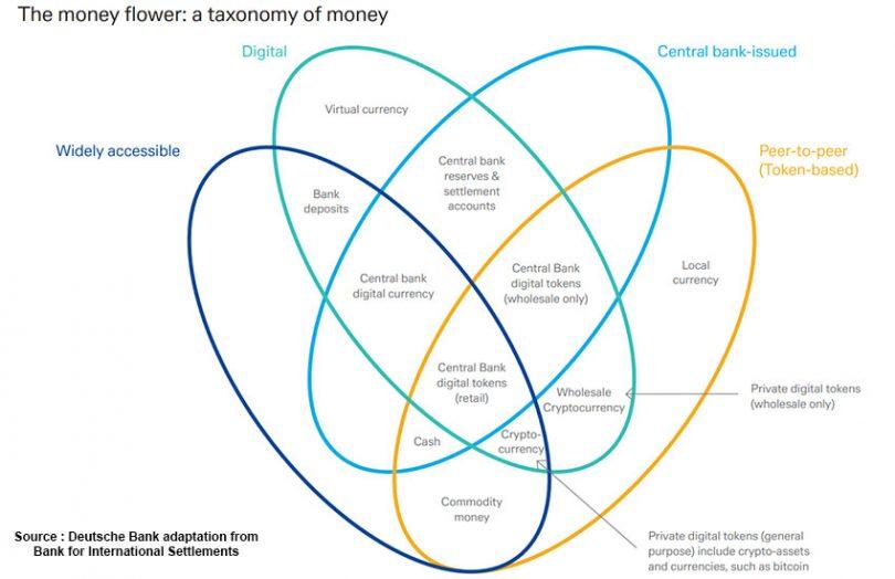 Deutsche Bank money flower BIS