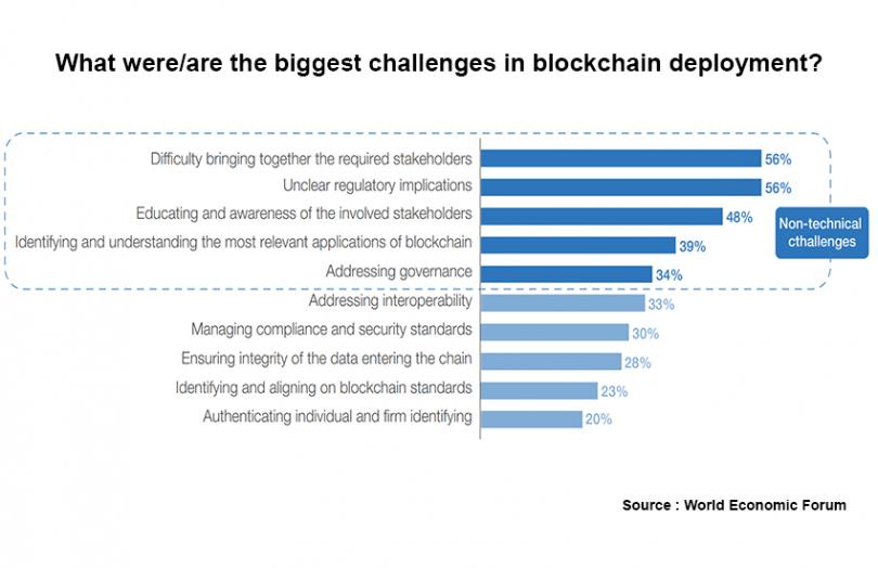 WEF UAE blockchain survey