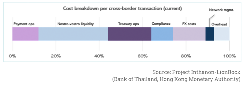 Breakdown of cross border transaction costs