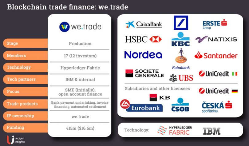we.trade blockchain trade finance