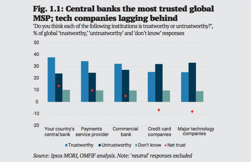 omfif central bank trust
