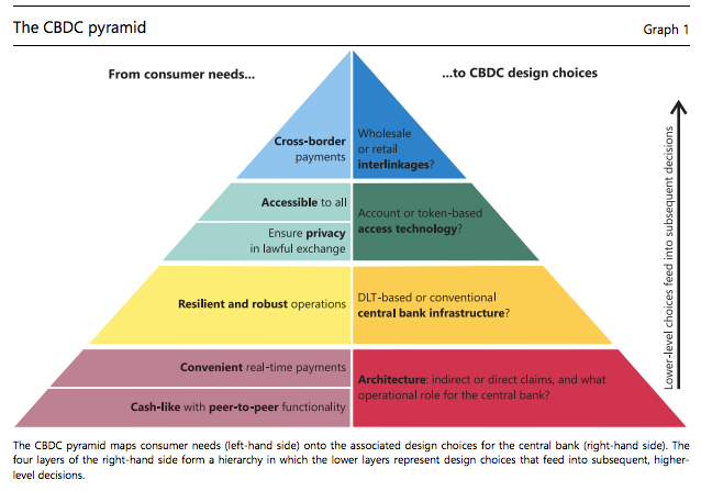 CBDC pyramid