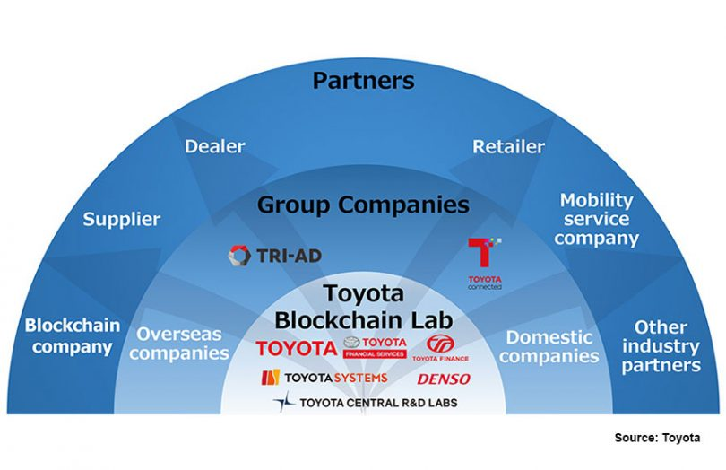 Toyota Blockchain Lab
