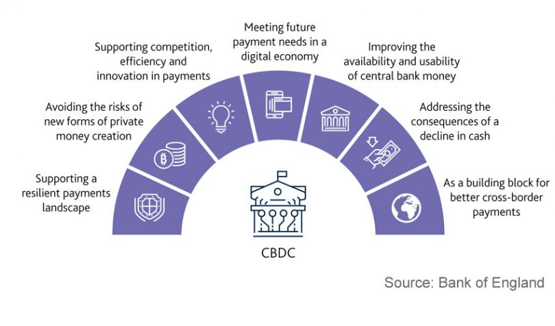 bank of england cbdc central bank digital currency